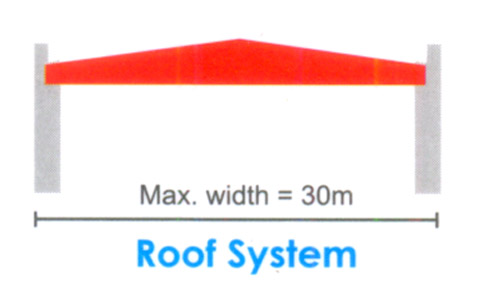 Roof System building, Four Bay, Single Ridge (FBSR)